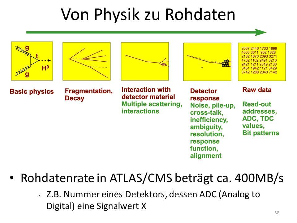 Von Physik zu Rohdaten Rohdatenrate in ATLAS/CMS beträgt ca.