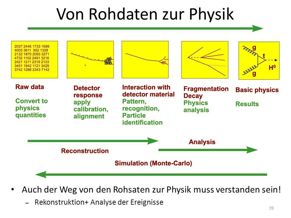 Von Rohdaten zur Physik Auch der Weg von den Rohsaten zur Physik muss verstanden sein.