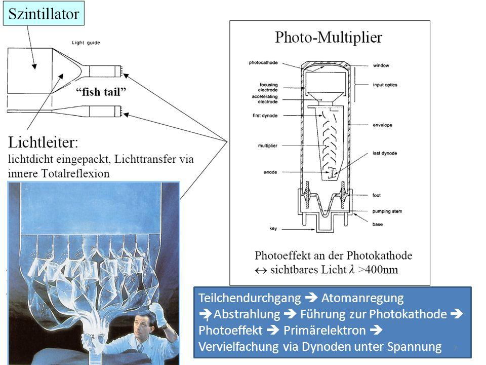 Teilchendurchgang  Atomanregung   Abstrahlung  Führung zur Photokathode  Photoeffekt  Primärelektron  Vervielfachung via Dynoden unter Spannung 7