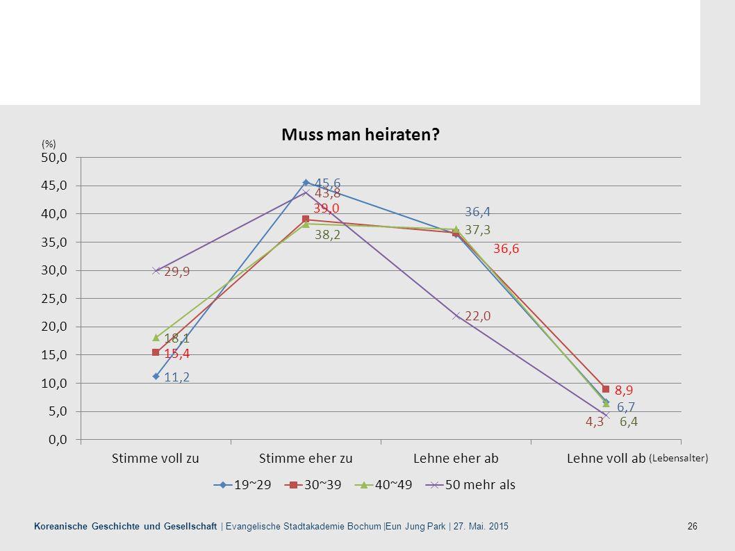 26 Koreanische Geschichte und Gesellschaft | Evangelische Stadtakademie Bochum |Eun Jung Park | 27. Mai. 2015 (%) (Lebensalter) Muss man heiraten?