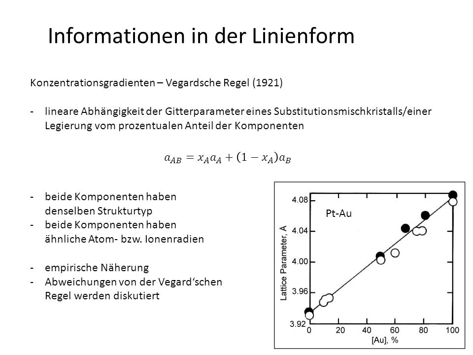 Informationen in der Linienform Konzentrationsgradienten – Vegardsche Regel (1921) -lineare Abhängigkeit der Gitterparameter eines Substitutionsmischkristalls/einer Legierung vom prozentualen Anteil der Komponenten -beide Komponenten haben denselben Strukturtyp -beide Komponenten haben ähnliche Atom- bzw.