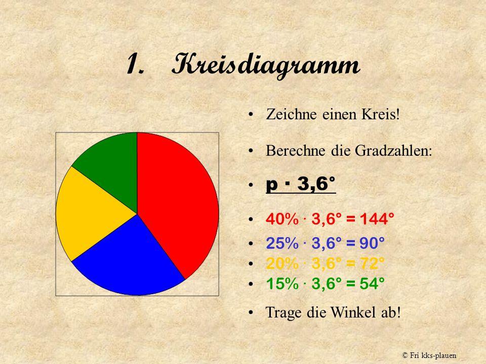 Schaubilder Darstellung von Prozentsätzen © Fri kks-plauen