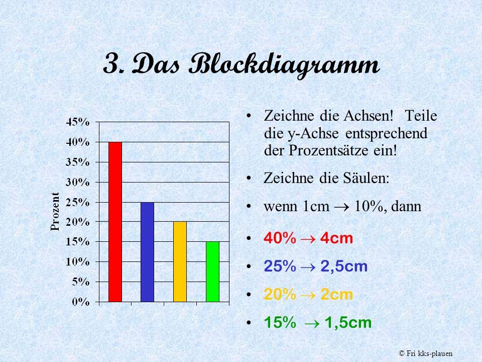 2. Das Streifendiagramm Zeichne ein Rechteck Länge: 10 cm Höhe: 1 cm Trage die Prozentsätze ab: 1% entspricht 1mm 40%  40mm = 4cm 25%  25mm = 2,5cm