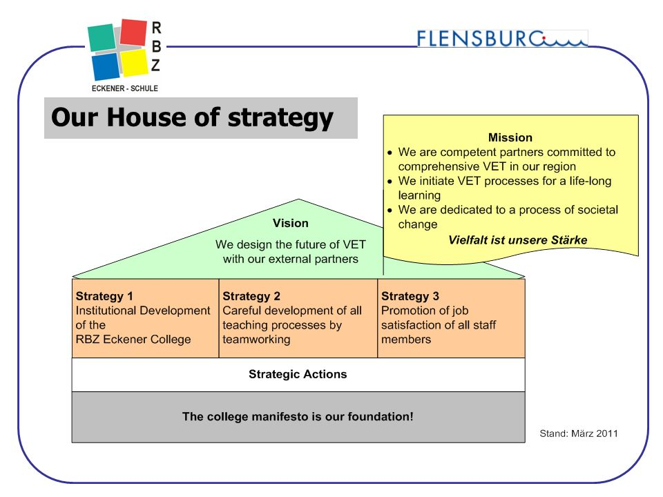 12 Unser Strategiehaus Our House of strategy