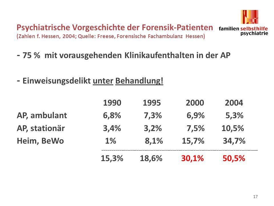 Psychiatrische Vorgeschichte der Forensik-Patienten (Zahlen f.