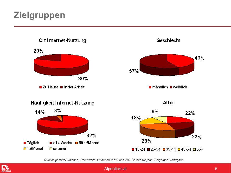 Alpenlinks.at5 Zielgruppen Quelle: gemiusAudience, Reichweite zwischen 0,5% und 2%. Details für jede Zielgruppe verfügbar.