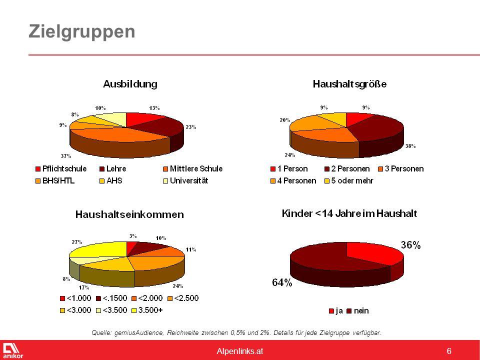 Alpenlinks.at6 Zielgruppen Quelle: gemiusAudience, Reichweite zwischen 0,5% und 2%. Details für jede Zielgruppe verfügbar.