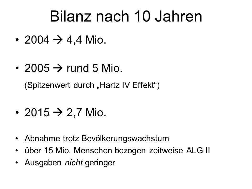 """Bilanz nach 10 Jahren 2004  4,4 Mio. 2005  rund 5 Mio. (Spitzenwert durch """"Hartz IV Effekt"""") 2015  2,7 Mio. Abnahme trotz Bevölkerungswachstum über"""