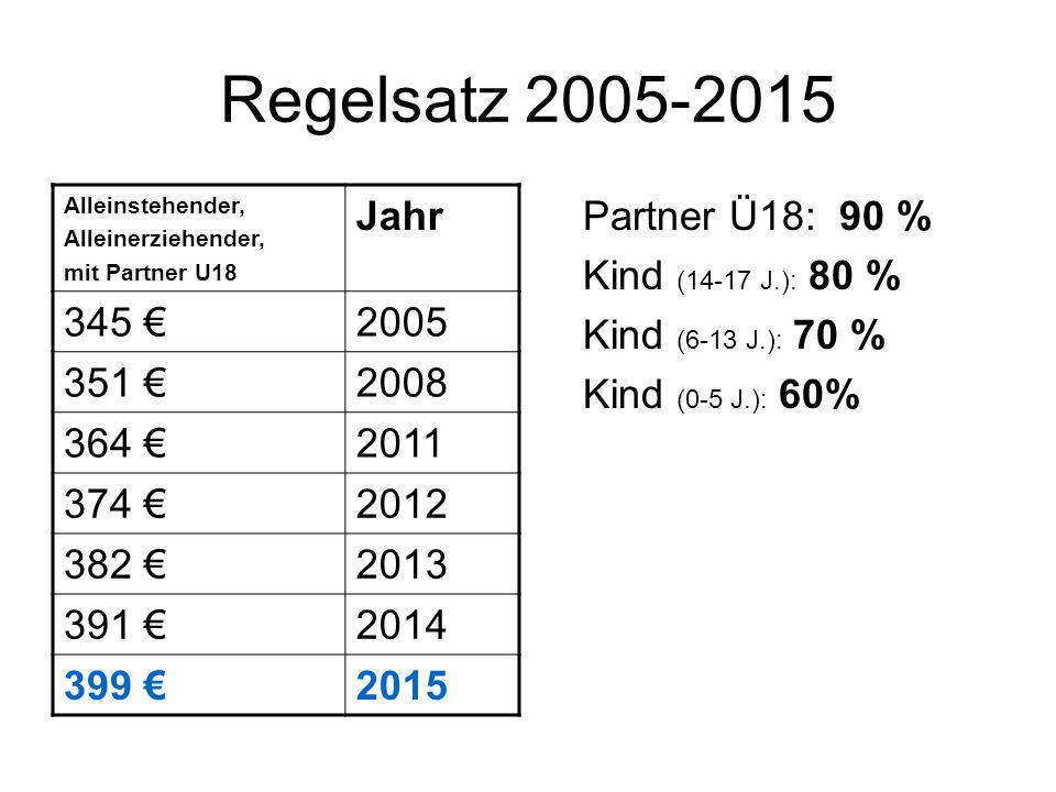 Regelsatz 2005-2015 Alleinstehender, Alleinerziehender, mit Partner U18 Jahr 345 €2005 351 €2008 364 €2011 374 €2012 382 €2013 391 €2014 399 €2015 Par