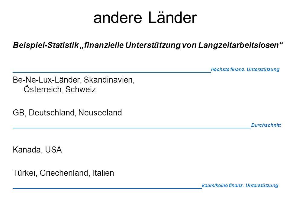 """andere Länder Beispiel-Statistik """"finanzielle Unterstützung von Langzeitarbeitslosen"""" ____________________________________________ höchste finanz. Unt"""