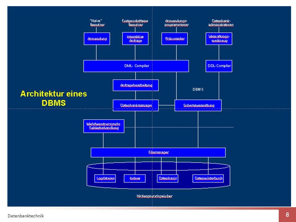 Datenbanktechnik 19 4.9 Datensicherheit und Recovery 4.0 Sicherheit, Integrität und Konsistenz