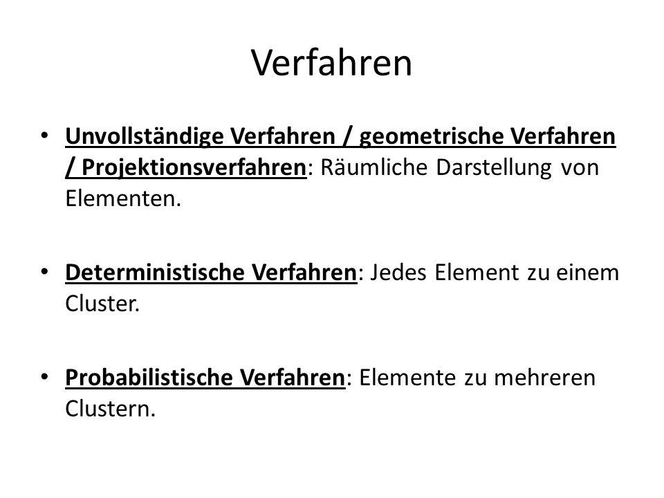 Unvollständige Verfahren / geometrische Verfahren / Projektionsverfahren: Räumliche Darstellung von Elementen.