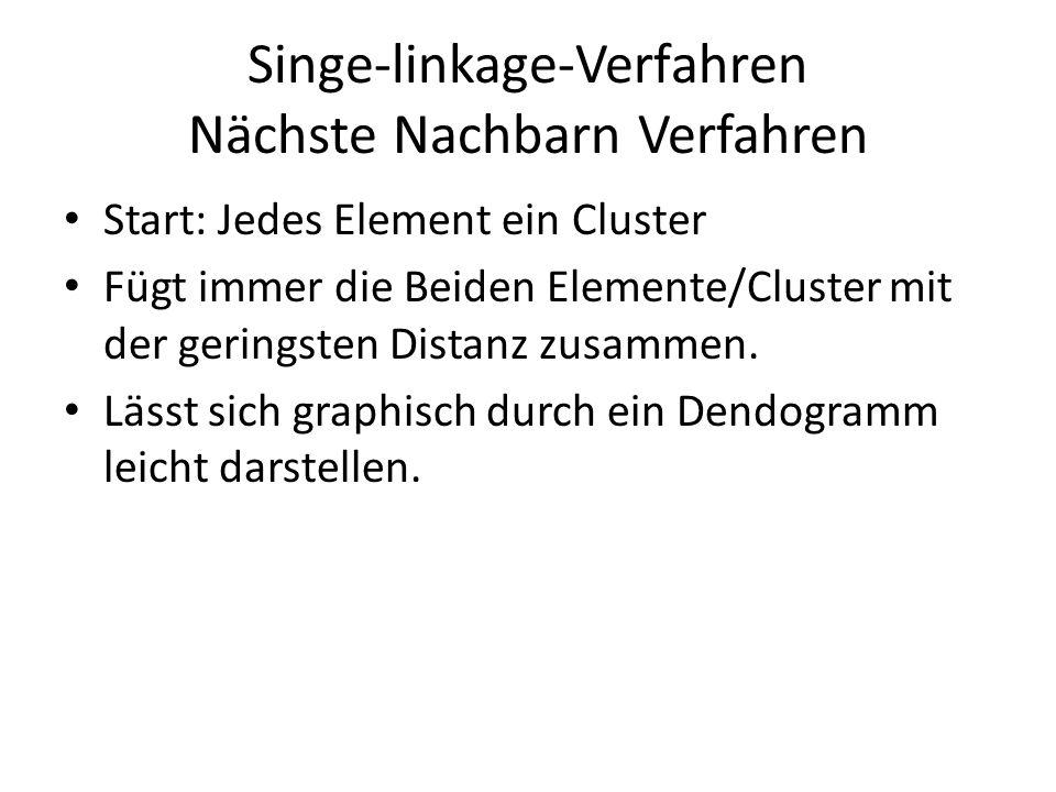 Singe-linkage-Verfahren Nächste Nachbarn Verfahren Start: Jedes Element ein Cluster Fügt immer die Beiden Elemente/Cluster mit der geringsten Distanz zusammen.