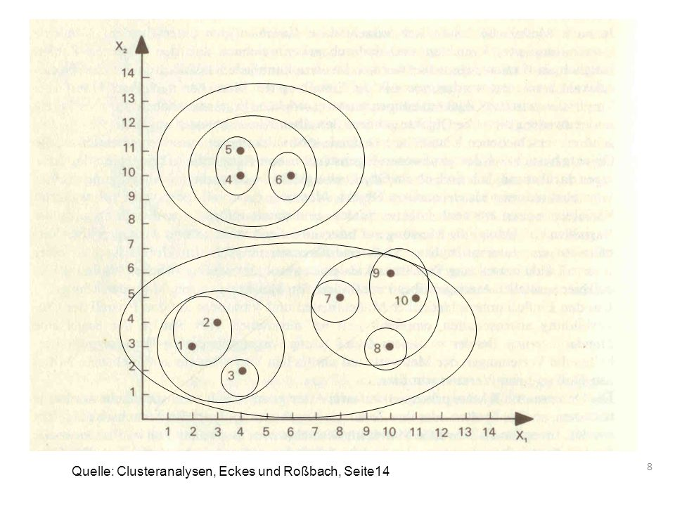 8 Quelle: Clusteranalysen, Eckes und Roßbach, Seite14