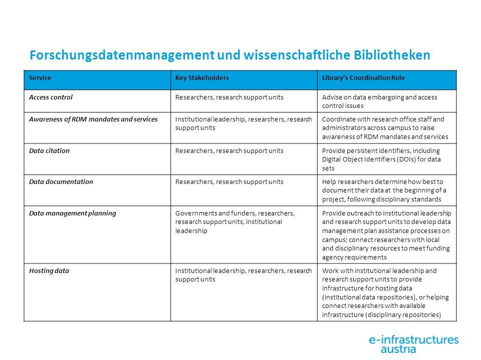Forschungsdatenmanagement und wissenschaftliche Bibliotheken ServiceKey StakeholdersLibrary's Coordination Role Access controlResearchers, research su