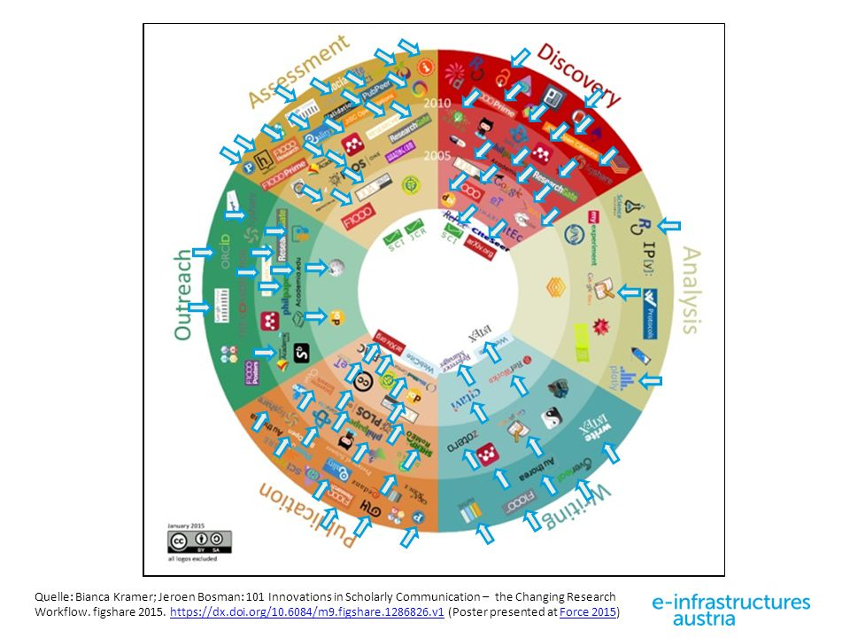 Quelle: Bianca Kramer; Jeroen Bosman: 101 Innovations in Scholarly Communication – the Changing Research Workflow.