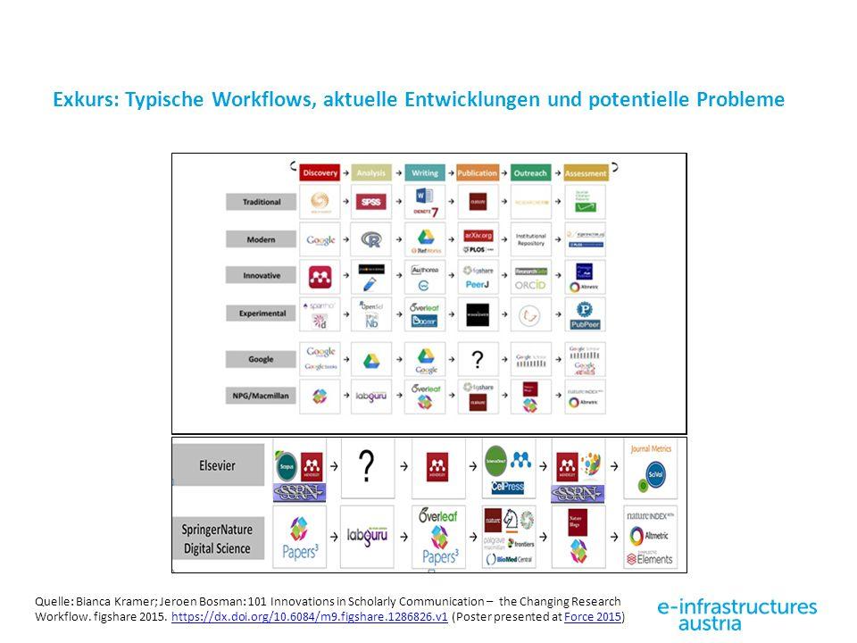 Exkurs: Typische Workflows, aktuelle Entwicklungen und potentielle Probleme Quelle: Bianca Kramer; Jeroen Bosman: 101 Innovations in Scholarly Communication – the Changing Research Workflow.
