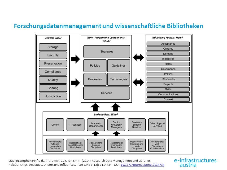 Forschungsdatenmanagement und wissenschaftliche Bibliotheken Quelle: Stephen Pinfield, Andrew M. Cox, Jen Smith (2014) Research Data Management and Li