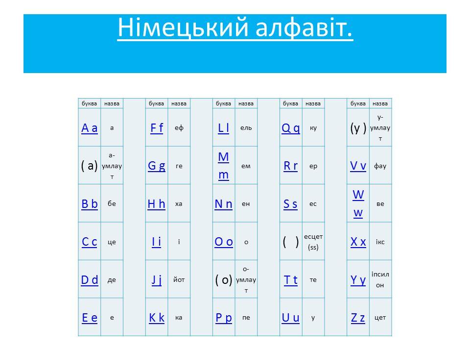 Німецький алфавіт. букваназвабукваназвабукваназвабукваназвабукваназва A a а F f еф L l ель Q q ку (у ) у- умлау т ( а) а- умлау т G g ге MmMm ем R r е