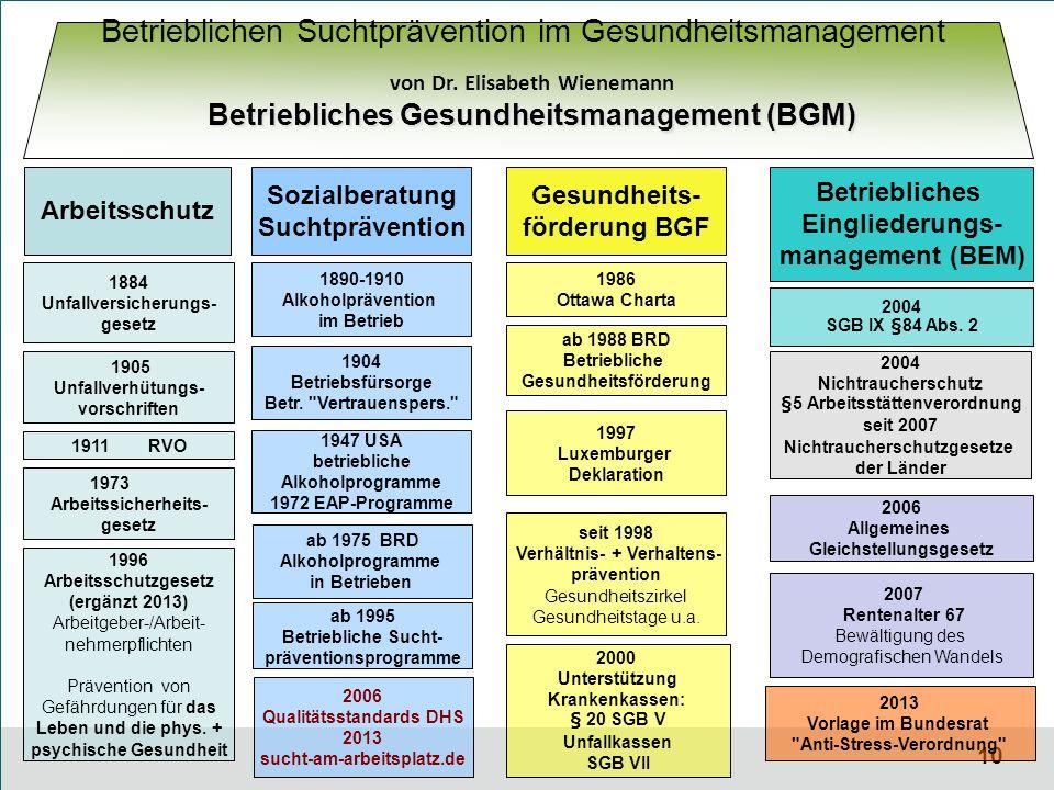 10 Betriebliches Eingliederungs- management (BEM) Gesundheits- förderung BGF Sozialberatung Suchtprävention 1890-1910 Alkoholprävention im Betrieb 1904 Betriebsfürsorge Betr.
