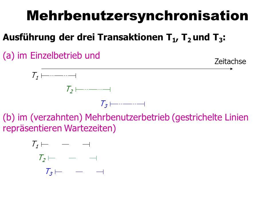 Mehrbenutzersynchronisation Ausführung der drei Transaktionen T 1, T 2 und T 3 : (a) im Einzelbetrieb und (b) im (verzahnten) Mehrbenutzerbetrieb (gestrichelte Linien repräsentieren Wartezeiten) Zeitachse T1T1 T2T2 T3T3 T1T1 T2T2 T3T3