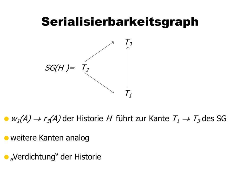 """Serialisierbarkeitsgraph SG(H )= T3T3 T1T1 T2T2  w 1 (A)  r 3 (A) der Historie H führt zur Kante T 1  T 3 des SG  weitere Kanten analog  """"Verdichtung der Historie"""