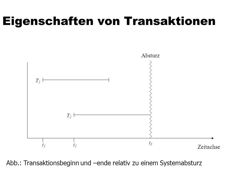Eigenschaften von Transaktionen Abb.: Transaktionsbeginn und –ende relativ zu einem Systemabsturz Zeitachse T2T2 T1T1 t1t1 t2t2 t3t3 Absturz