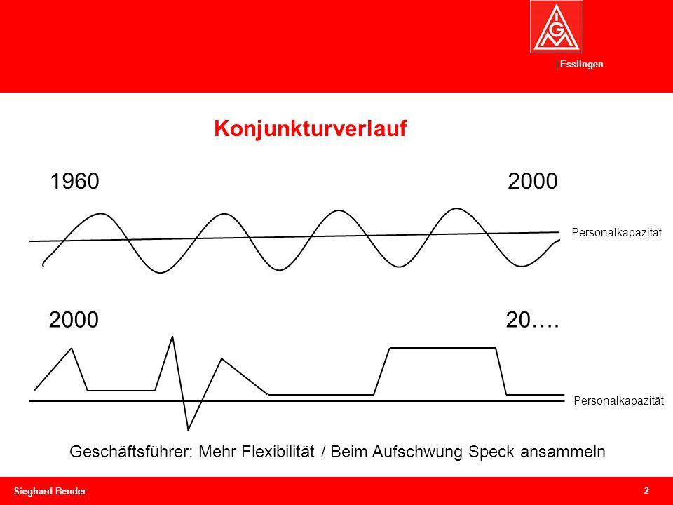 Esslingen Konjunkturverlauf 2 Sieghard Bender 1960 2000 2000 20….