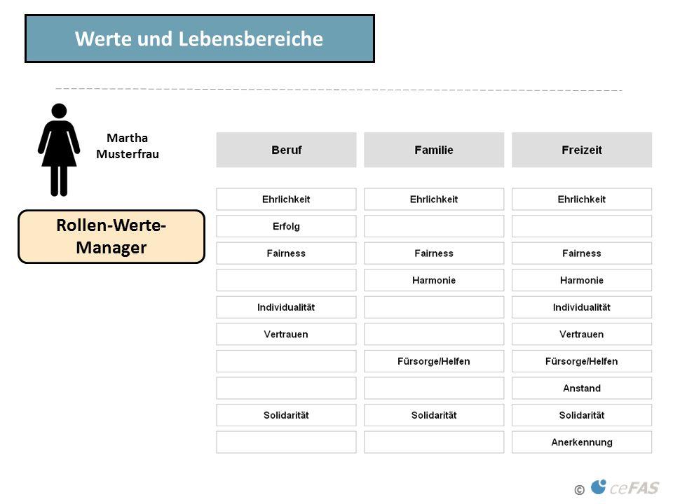 © Werte und Lebensbereiche Rollen-Werte- Manager Martha Musterfrau