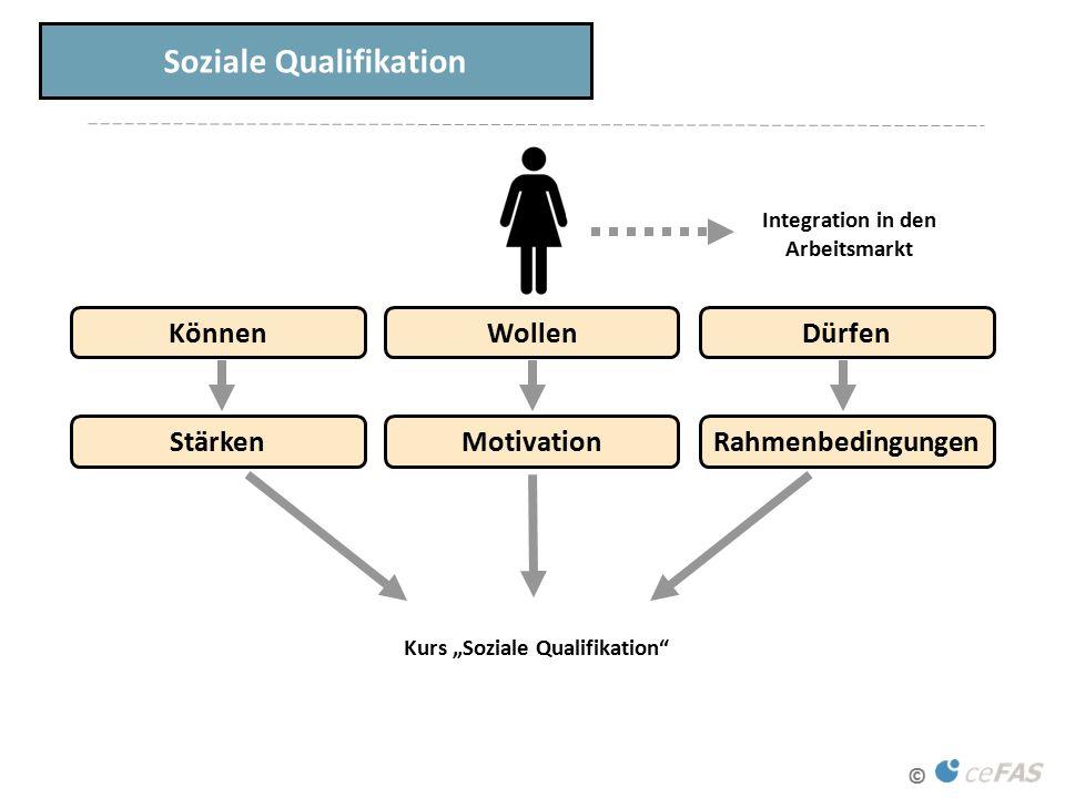 """© Dürfen Soziale Qualifikation Können Wollen Integration in den Arbeitsmarkt Rahmenbedingungen Stärken Motivation Kurs """"Soziale Qualifikation"""