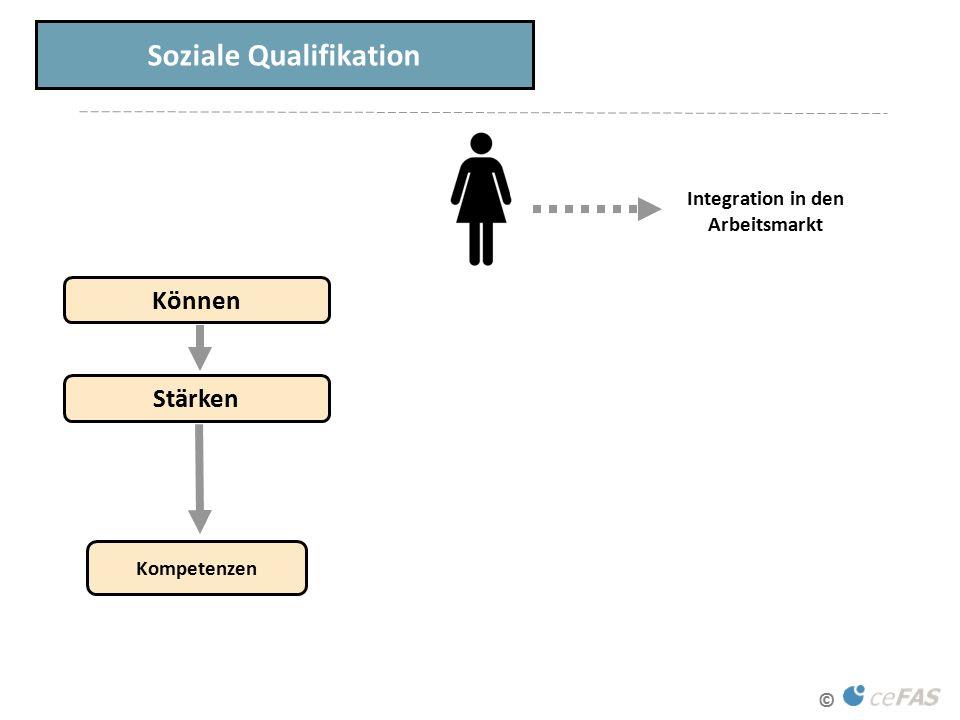 © Soziale Qualifikation Können Kompetenzen Integration in den Arbeitsmarkt Stärken
