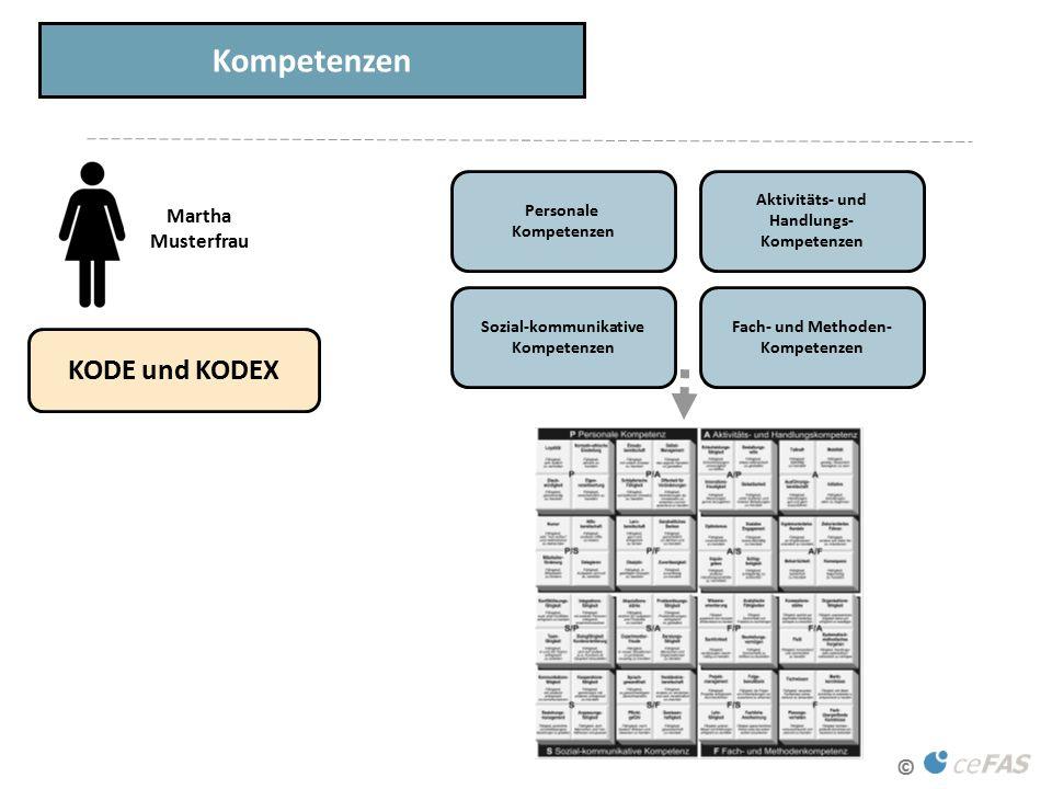 © Kompetenzen KODE und KODEX Martha Musterfrau Personale Kompetenzen Aktivitäts- und Handlungs- Kompetenzen Sozial-kommunikative Kompetenzen Fach- und Methoden- Kompetenzen