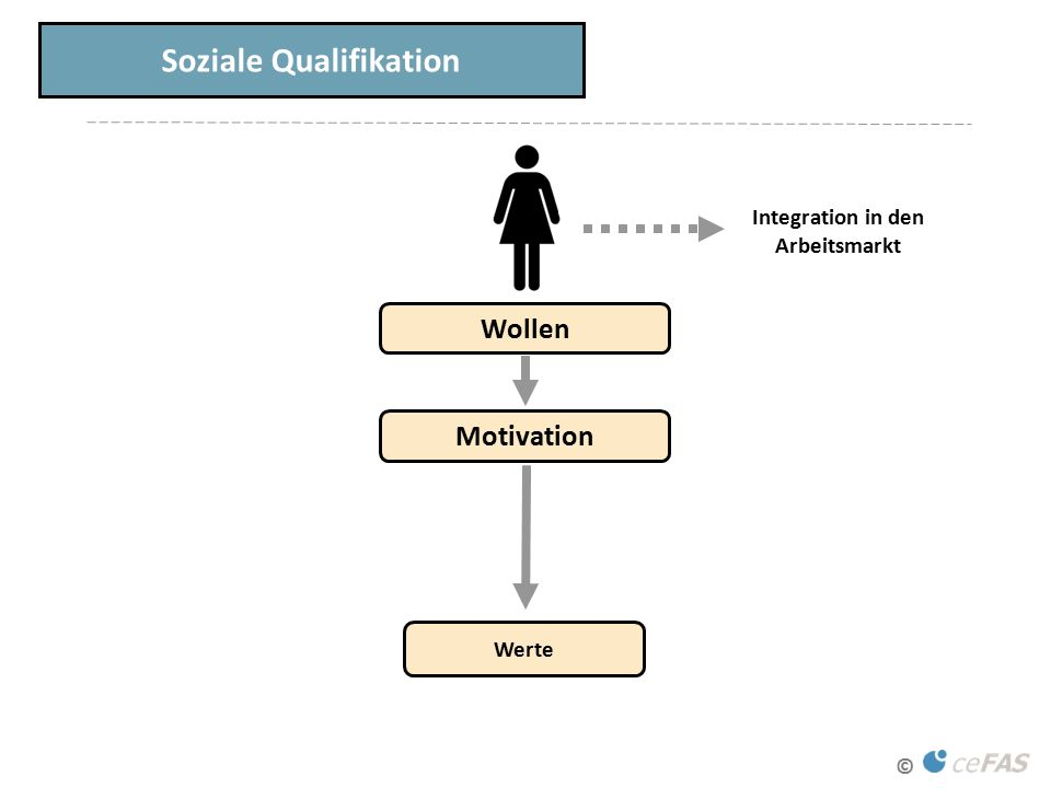 © Soziale Qualifikation Wollen Werte Integration in den Arbeitsmarkt Motivation