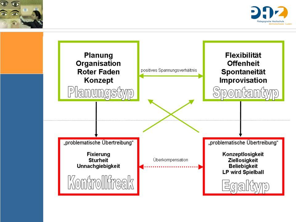 Sache Bedingungen Bedeutung & Sinn Thematik Lernziele Arrangements Ergebnissicherung Evaluation