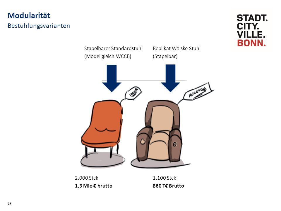 Bestuhlungsvarianten 19 Modularität Stapelbarer Standardstuhl (Modellgleich WCCB) Replikat Wolske Stuhl (Stapelbar) 2.000 Stck 1,3 Mio € brutto 1.100 Stck 860 T€ Brutto
