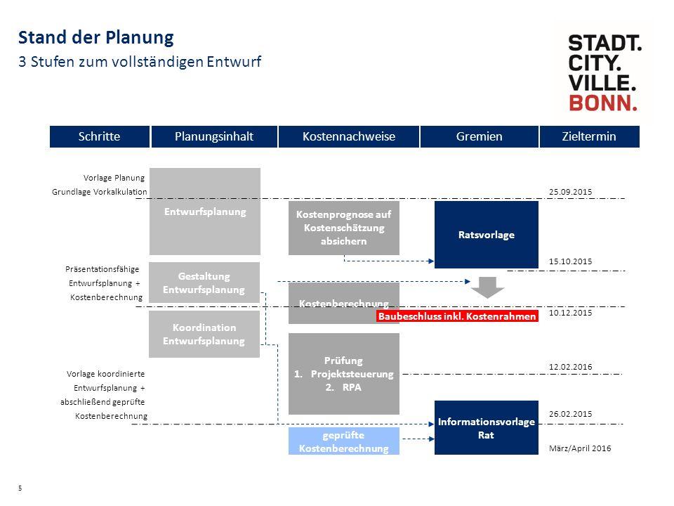 3 Stufen zum vollständigen Entwurf 5 Stand der Planung Entwurfsplanung Informationsvorlage Rat Kostenberechnung Vorlage Planung Grundlage Vorkalkulation Prüfung 1.Projektsteuerung 2.RPA Gestaltung Entwurfsplanung geprüfte Kostenberechnung Koordination Entwurfsplanung Vorlage koordinierte Entwurfsplanung + abschließend geprüfte Kostenberechnung Präsentationsfähige Entwurfsplanung + Kostenberechnung Baubeschluss inkl.