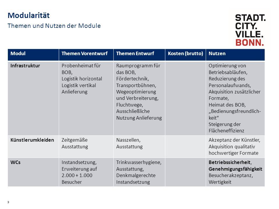 """10 Modularität ModulThemen VorentwurfThemen EntwurfKosten (brutto)Nutzen AußenanlagenSchadensbehebung, """"Wiederherst."""