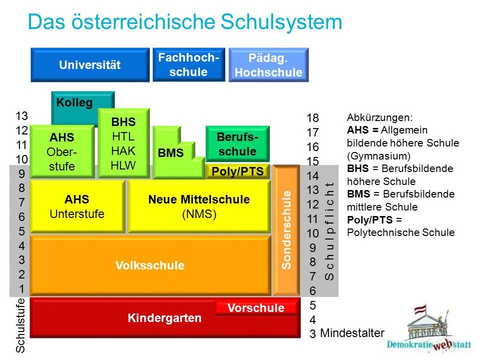 Kolleg Das österreichische Schulsystem 13 12 11 10 9 8 7 6 5 4 3 2 1 18 17 16 15 14 13 12 11 10 9 8 7 6 5 4 3 Schulstufe Kindergarten Mindestalter S c