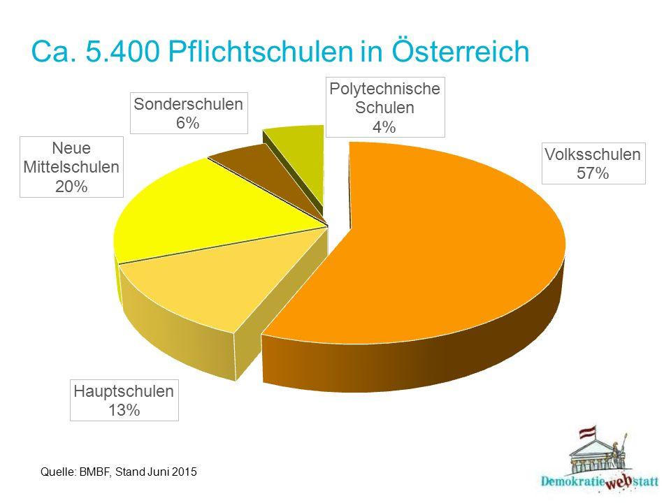 Ca. 5.400 Pflichtschulen in Österreich Quelle: BMBF, Stand Juni 2015