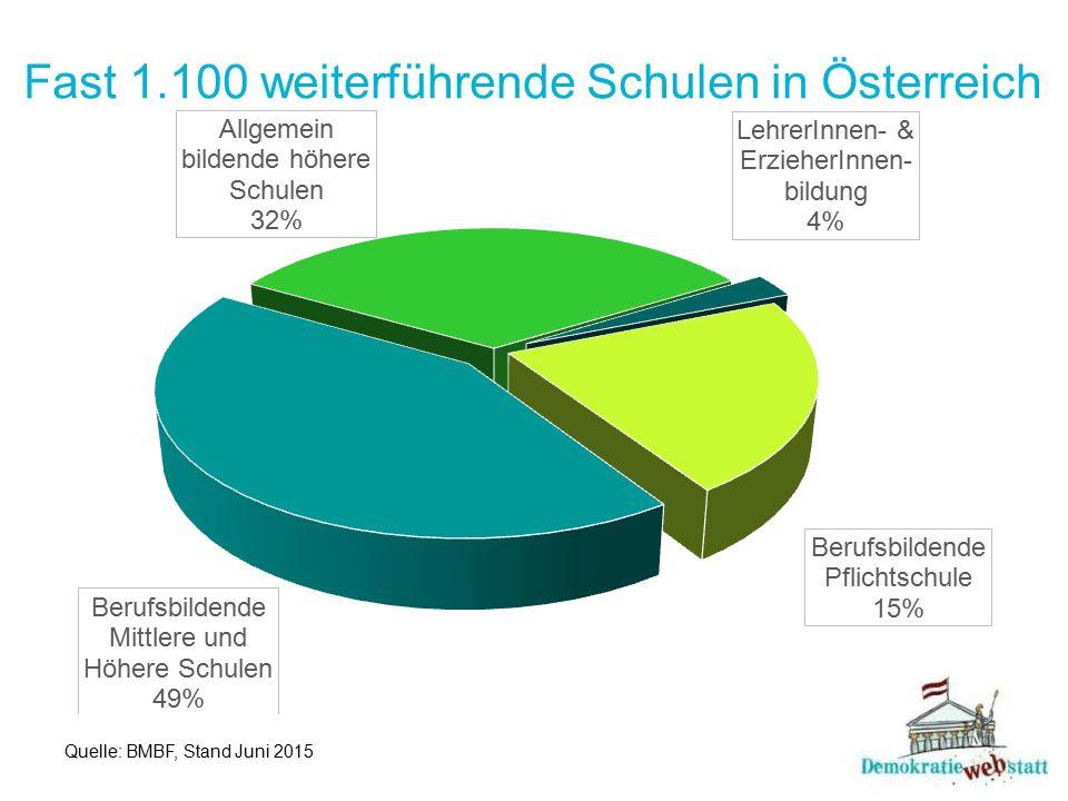 Fast 1.100 weiterführende Schulen in Österreich Quelle: BMBF, Stand Juni 2015