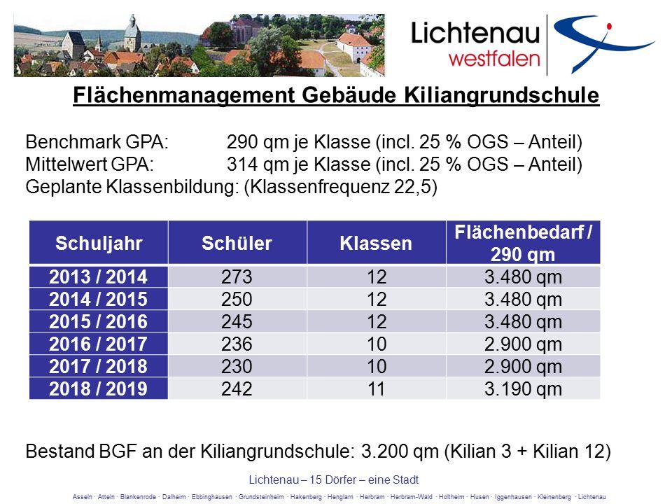 Asseln · Atteln · Blankenrode · Dalheim · Ebbinghausen · Grundsteinheim · Hakenberg · Henglarn · Herbram · Herbram-Wald · Holtheim · Husen · Iggenhausen · Kleinenberg · Lichtenau Lichtenau – 15 Dörfer – eine Stadt Benchmark GPA:290 qm je Klasse (incl.