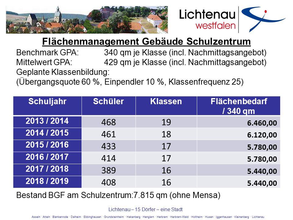 Asseln · Atteln · Blankenrode · Dalheim · Ebbinghausen · Grundsteinheim · Hakenberg · Henglarn · Herbram · Herbram-Wald · Holtheim · Husen · Iggenhausen · Kleinenberg · Lichtenau Lichtenau – 15 Dörfer – eine Stadt Benchmark GPA: 340 qm je Klasse (incl.
