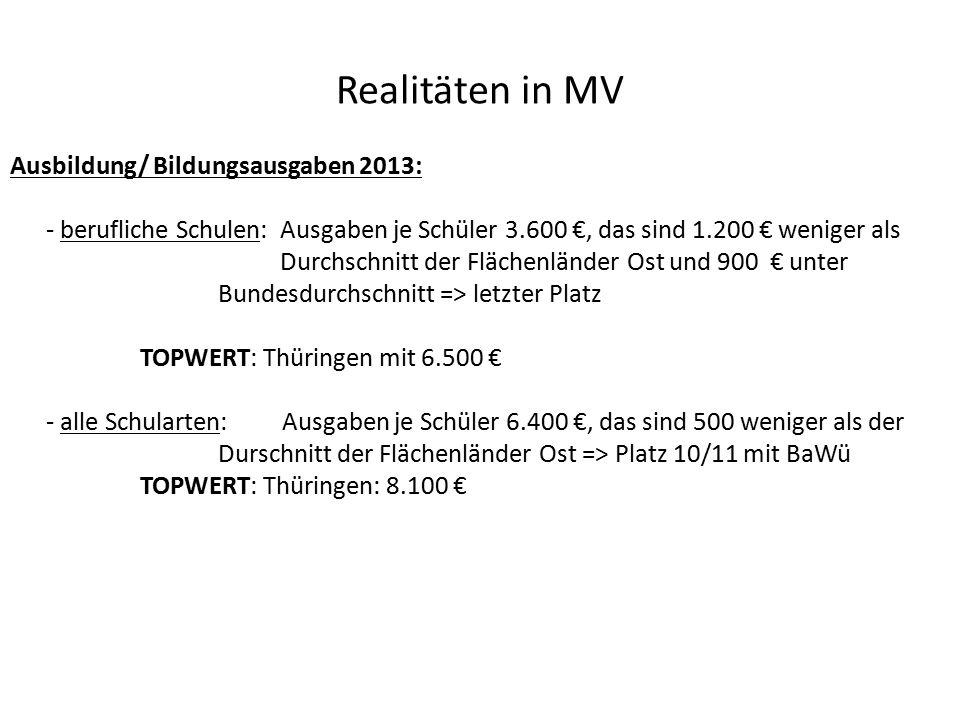 Realitäten in MV Ausbildung/ Bildungsausgaben 2013: - berufliche Schulen: Ausgaben je Schüler 3.600 €, das sind 1.200 € weniger als Durchschnitt der Flächenländer Ost und 900 € unter Bundesdurchschnitt => letzter Platz TOPWERT: Thüringen mit 6.500 € - alle Schularten: Ausgaben je Schüler 6.400 €, das sind 500 weniger als der Durschnitt der Flächenländer Ost => Platz 10/11 mit BaWü TOPWERT: Thüringen: 8.100 €