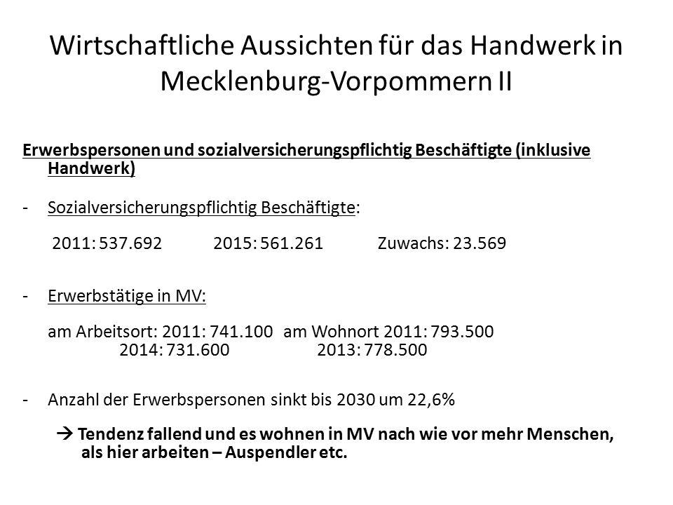 Wirtschaftliche Aussichten für das Handwerk in Mecklenburg-Vorpommern II Erwerbspersonen und sozialversicherungspflichtig Beschäftigte (inklusive Handwerk) -Sozialversicherungspflichtig Beschäftigte: 2011: 537.6922015: 561.261 Zuwachs: 23.569 -Erwerbstätige in MV: am Arbeitsort: 2011: 741.100 am Wohnort 2011: 793.500 2014: 731.600 2013: 778.500 -Anzahl der Erwerbspersonen sinkt bis 2030 um 22,6%  Tendenz fallend und es wohnen in MV nach wie vor mehr Menschen, als hier arbeiten – Auspendler etc.