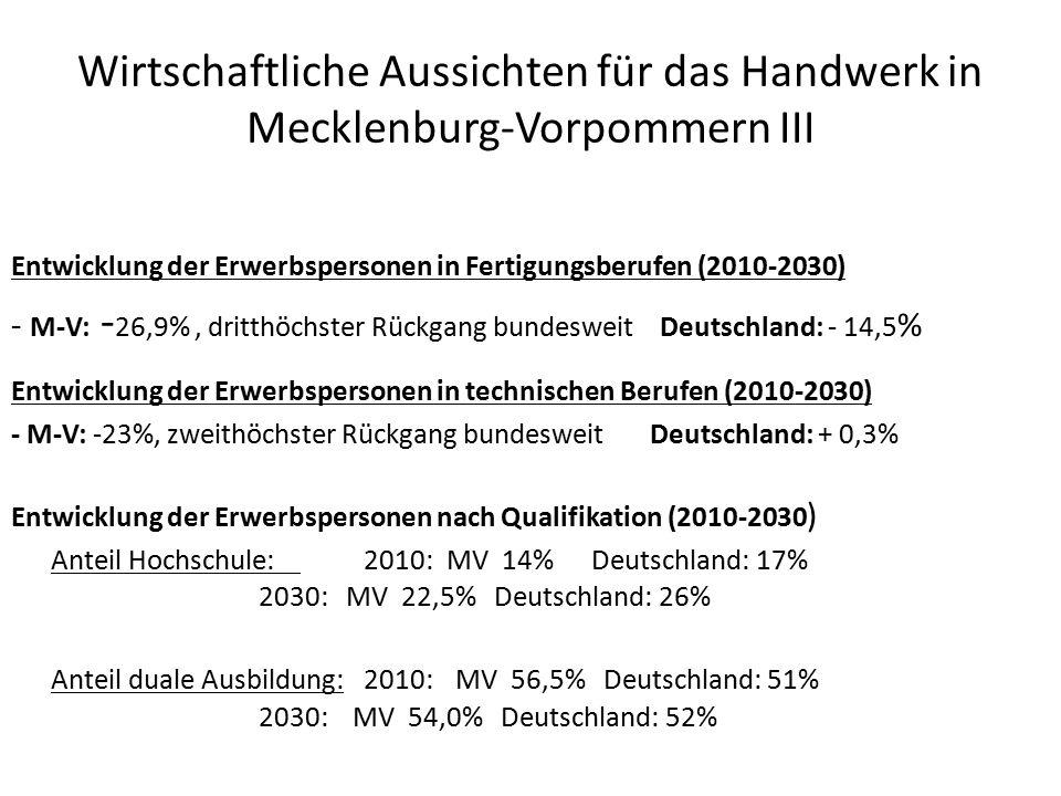 Wirtschaftliche Aussichten für das Handwerk in Mecklenburg-Vorpommern III Entwicklung der Erwerbspersonen in Fertigungsberufen (2010-2030) - M-V: - 26,9%, dritthöchster Rückgang bundesweit Deutschland: - 14,5 % Entwicklung der Erwerbspersonen in technischen Berufen (2010-2030) - M-V: -23%, zweithöchster Rückgang bundesweit Deutschland: + 0,3% Entwicklung der Erwerbspersonen nach Qualifikation (2010-2030 ) Anteil Hochschule: 2010: MV 14% Deutschland: 17% 2030: MV 22,5% Deutschland: 26% Anteil duale Ausbildung:2010: MV 56,5% Deutschland: 51% 2030: MV 54,0% Deutschland: 52%