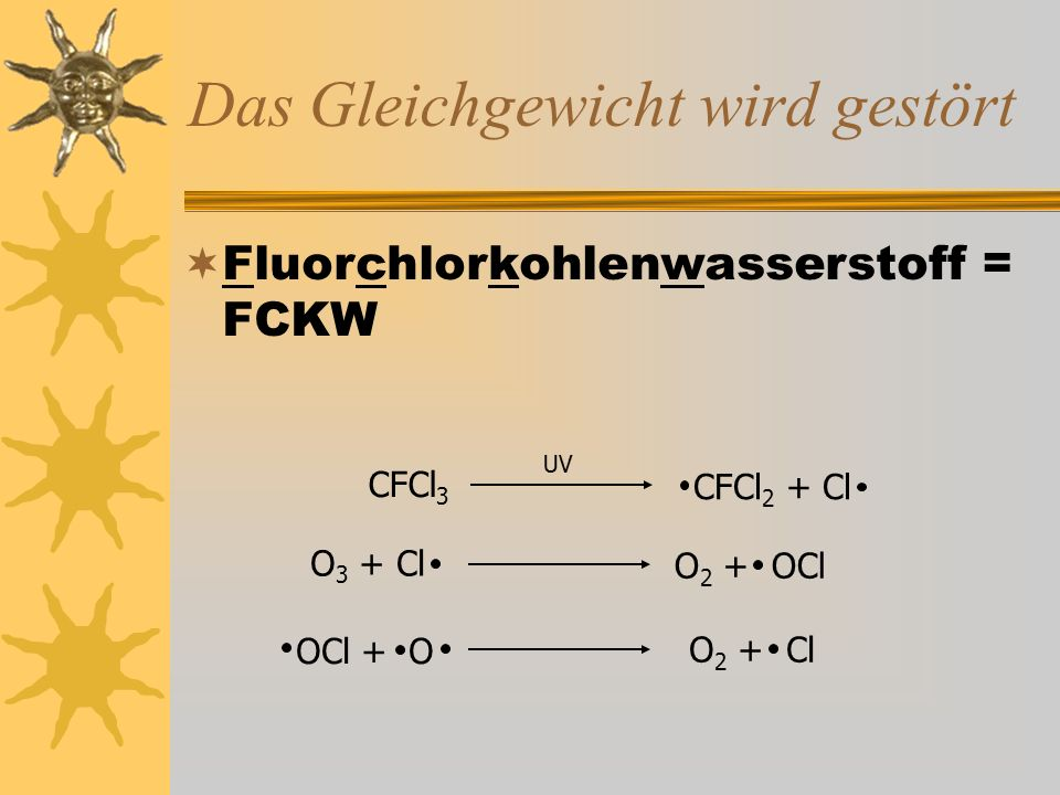 Das Gleichgewicht wird gestört  Fluorchlorkohlenwasserstoff = FCKW CFCl 3 UV CFCl 2 + Cl O 3 + Cl O 2 + OCl OCl + O O 2 + Cl