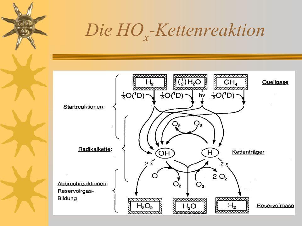 Die HO x -Kettenreaktion