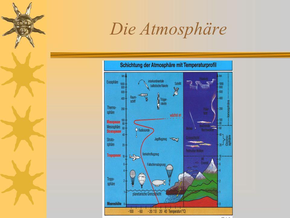 Der Ozonabbau in der unteren Stratosphäre  Ozonloch Reservoirgase ClONO 2 + H 2 O HNO 3 + HOCl Lichtempfindlich 2 ClO 2 O 3 2 O 2 (ClO) 2 2 Cl + O 2 OH + Cl