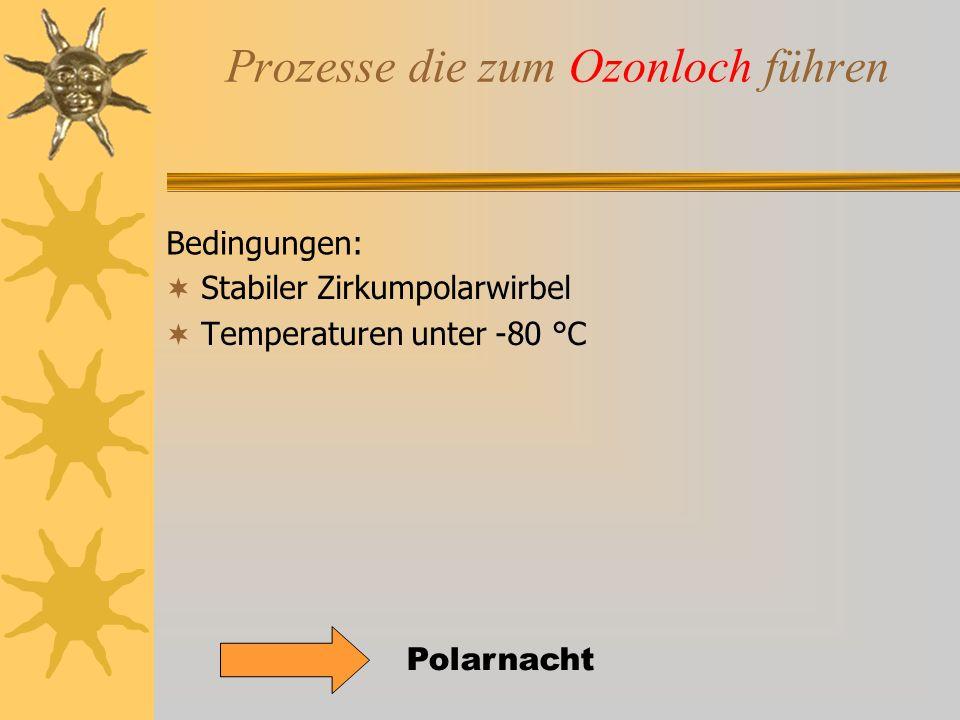 Prozesse die zum Ozonloch führen  Stabiler Zirkumpolarwirbel  Temperaturen unter -80 °C Bedingungen: Polarnacht