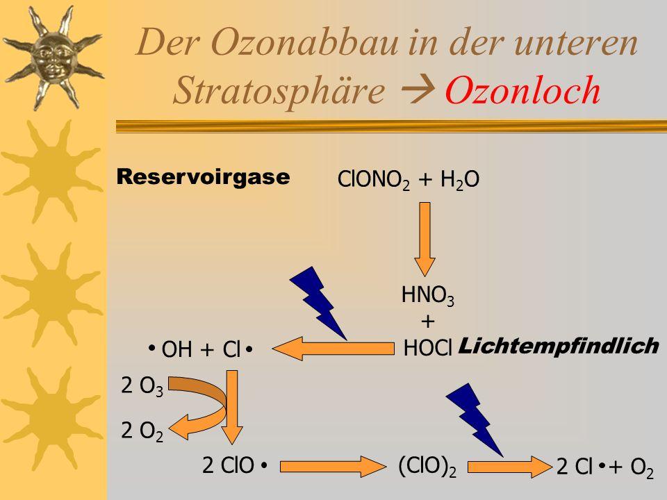 Der Ozonabbau in der unteren Stratosphäre  Ozonloch Reservoirgase ClONO 2 + H 2 O HNO 3 + HOCl Lichtempfindlich 2 ClO 2 O 3 2 O 2 (ClO) 2 2 Cl + O 2